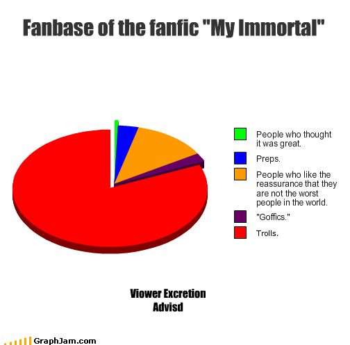 "Fanbase of the fanfic ""My Immortal"" chart"