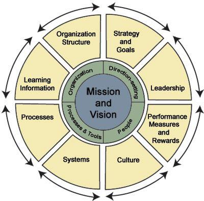 Organizational Design Wheel