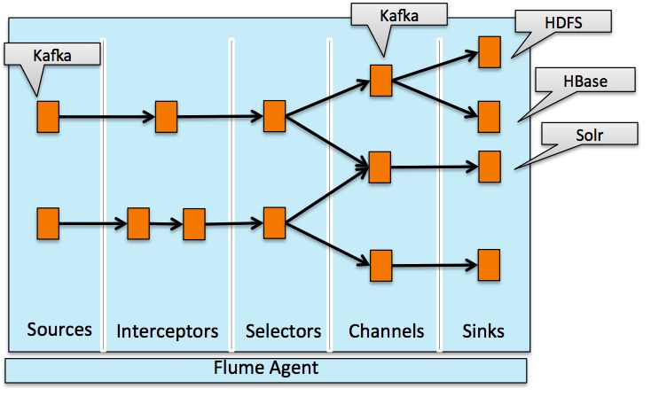 Contents1 The Case for Flafka2 Example: Transaction Ingest3 Example: Event Processing During Ingest4 Flume's Kafka Channel5 Conclusion This post highlights the integration of Kafka with Apache Hadoop, demonstrating both a basic ingestion capability as well as how different open-source components can be easily combined to create a near-real time stream processing workflow using Kafka, Apache...