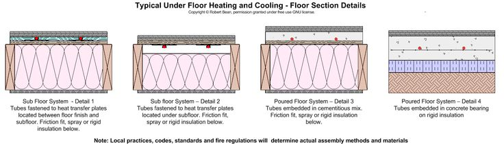Floor heat concepts