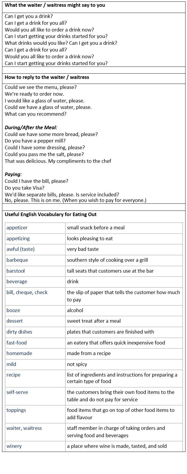 General English vocabulary for dining out in restaurants. Ordering Food in a Restaurant. - learn English,vocabulary,communication,english