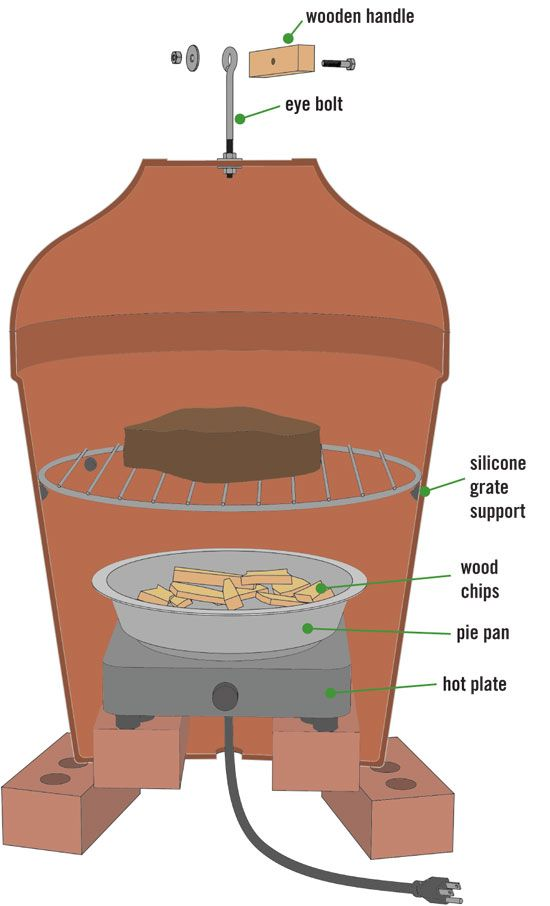 DIY Outdoor Cooker: How To Build A Clay-Pot Smoker | Architecture & Design