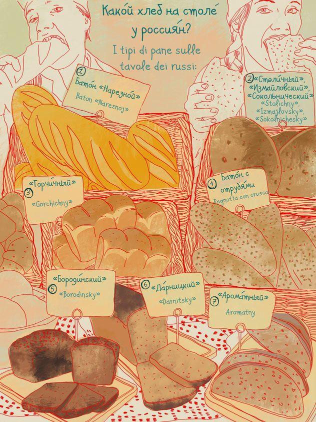 I tipi di pane sulle tavole dei russi