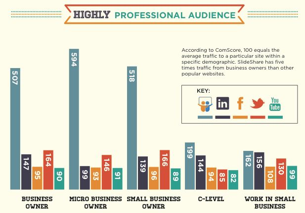SlideShare's audience - from the Content Marketing Institute Blog on 10 SlideSHare Strategies that Will Boost Your Content's Value!: Blog Traffic, Social Media, Slideshar Bloggingtip, Thatsaysit Onlinebusinessmanag, Content Marketing, Onlinebusinessmanag Slideshar, Documents Shared, Documents Collection, Business Management