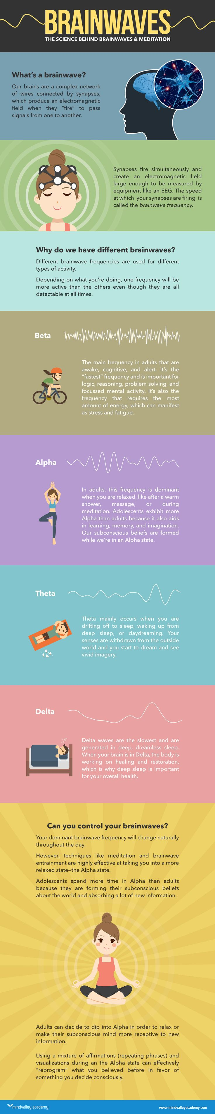 The Science Behind Brainwaves & Meditation [Infographic]