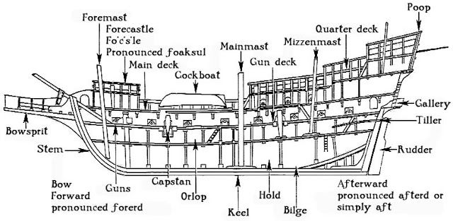 cross section of a ship with parts labelled