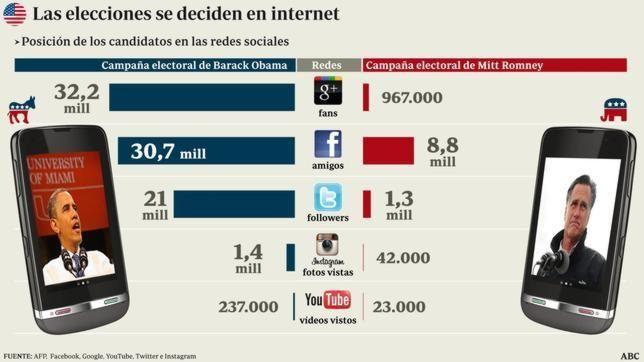 Elecciones EE.UU. 2012: Redes sociales de Obama y Romney. Es donde se ve que la apuesta de Obama fue claramente 2.0