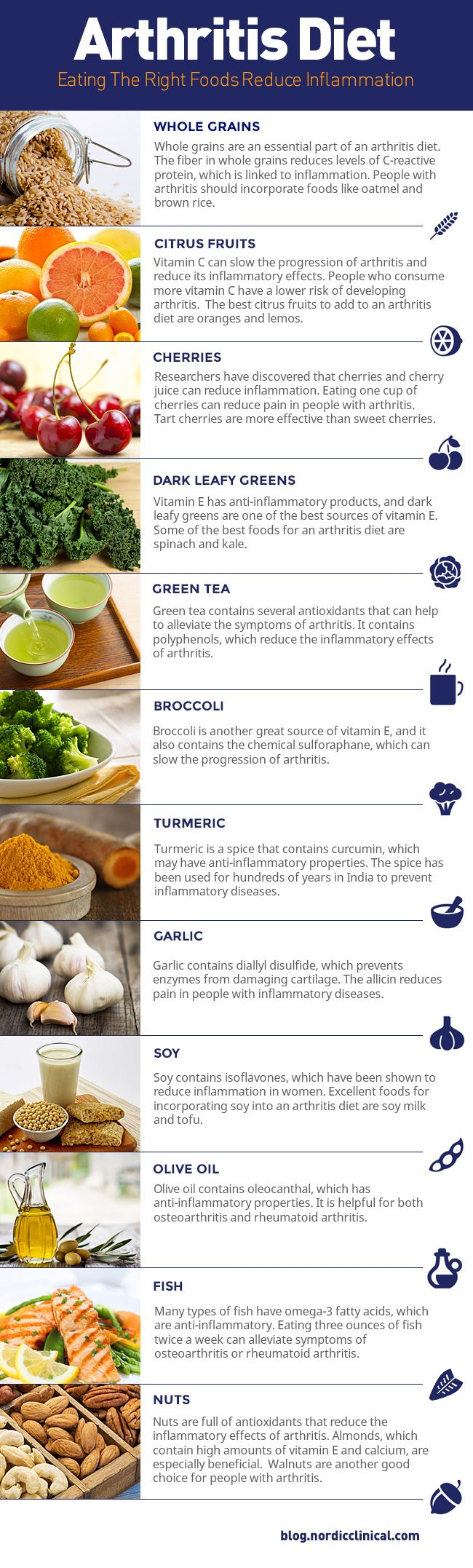 Many foods can reduce pain and inflammation in people who suffer from the condition. Here are 12 foods you should include in your arthritis diet.