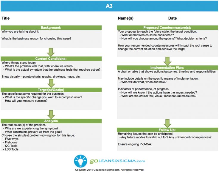 119 best images about lean six sigma templates on for A3 process improvement template