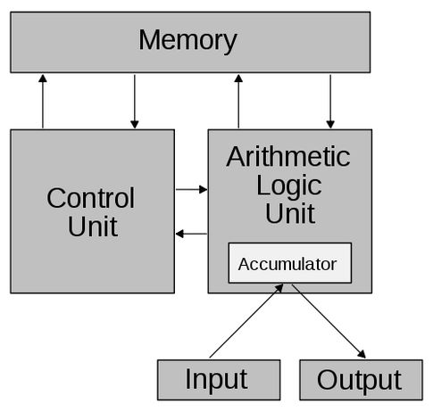 Subhasis Das's answer to Computer Science: How does a computer chip work? - Quora