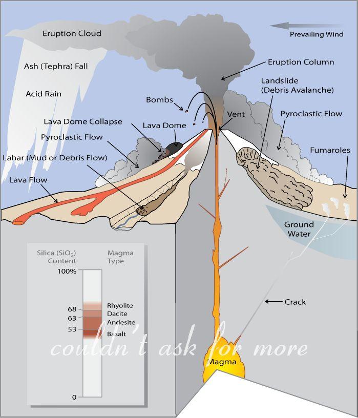 Teaching Science Volcanoes CC Cycle 1 Week 16 & Week 17