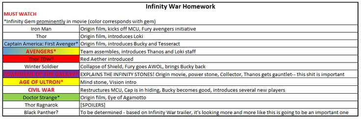 Threw this lazy Infinity Homework list together at work for a friend after he saw the new trailer. What do you guys think? [Minor Spoilers]