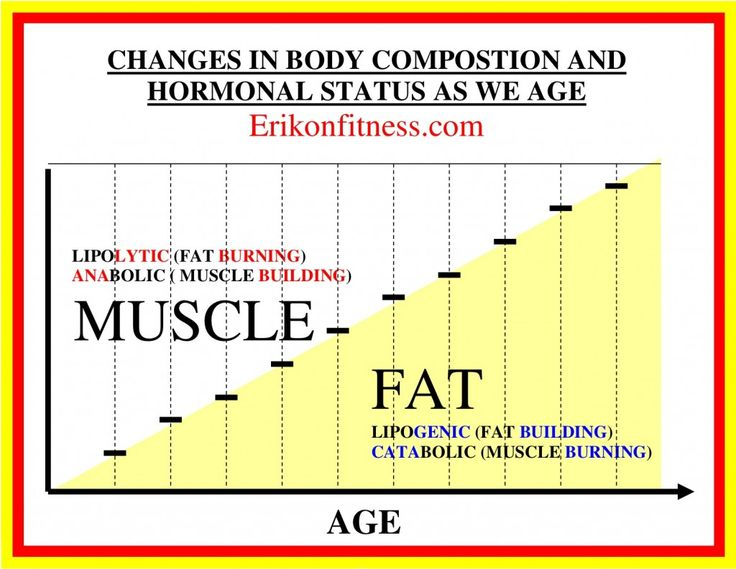 Changes in Hormonal Status as you Age. What exactly is going on with your body as you get older?