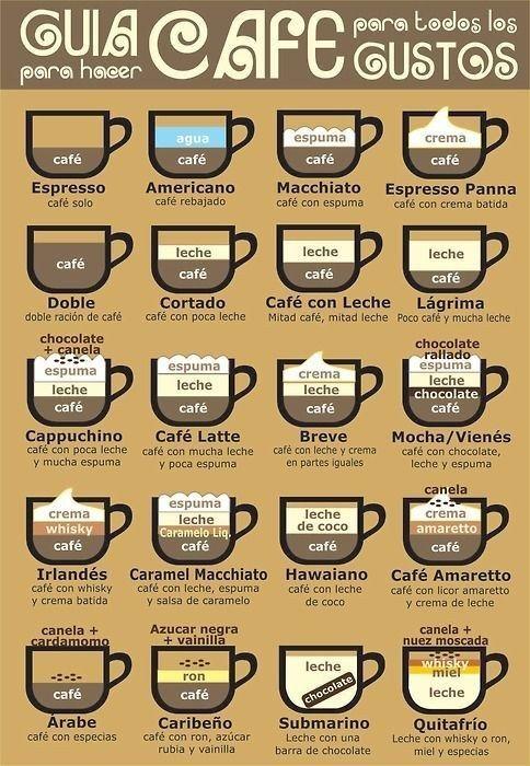 La guía para pedir el café que se te antoje: | 18 Datos gráficos que todo el mundo necesita saber en la vida
