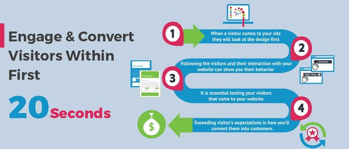 """For every websites the first 20 seconds are important to attract the leads into customers. In this post we are going to discuss about """"How to Engage & Convert Visitors within First 20 Seconds.""""  #Business #Ecommerce #Webdesign"""