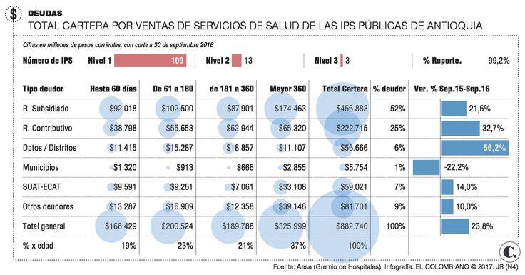 Sector salud espera más acciones y menos anuncios en el papel