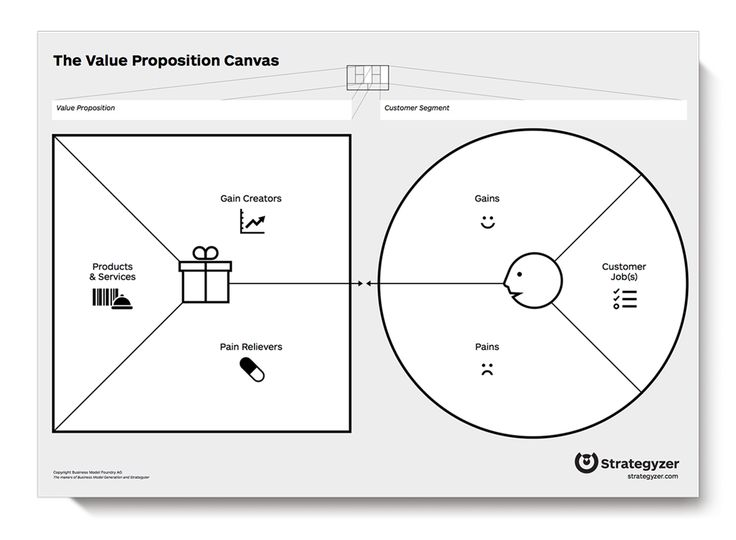 Strategyzer • The Value Proposition Canvas - Business