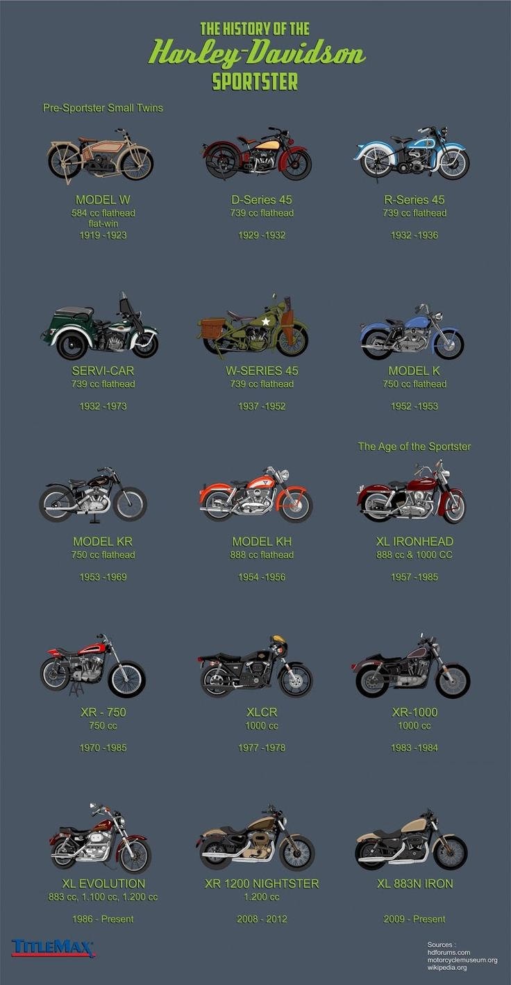 history of the harley davidson sportster every sportster ever http freelancethink [ 736 x 1418 Pixel ]