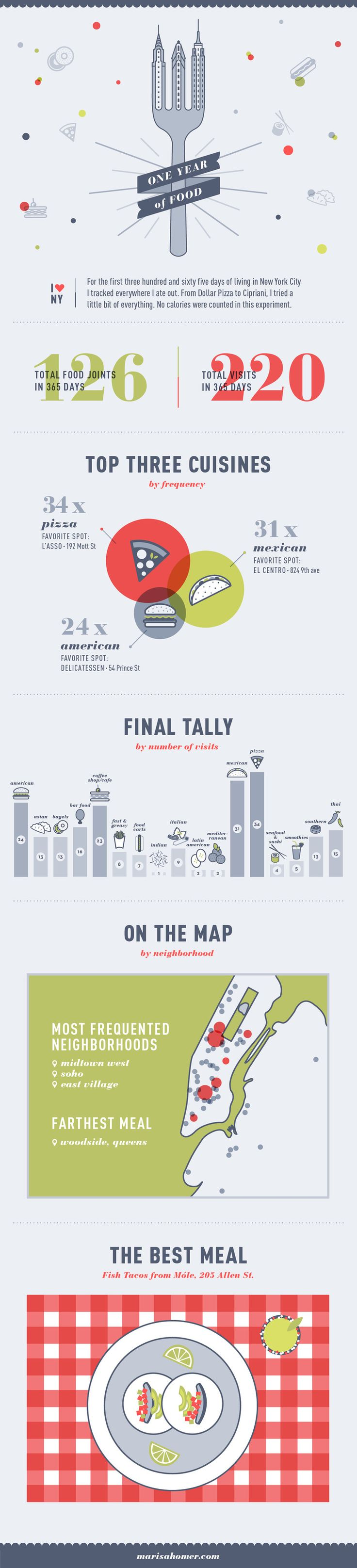 Unique Infographic Design, One Year Of Food @parkchungi #Infographic #Design (http://www.pinterest.com/aldenchong/)