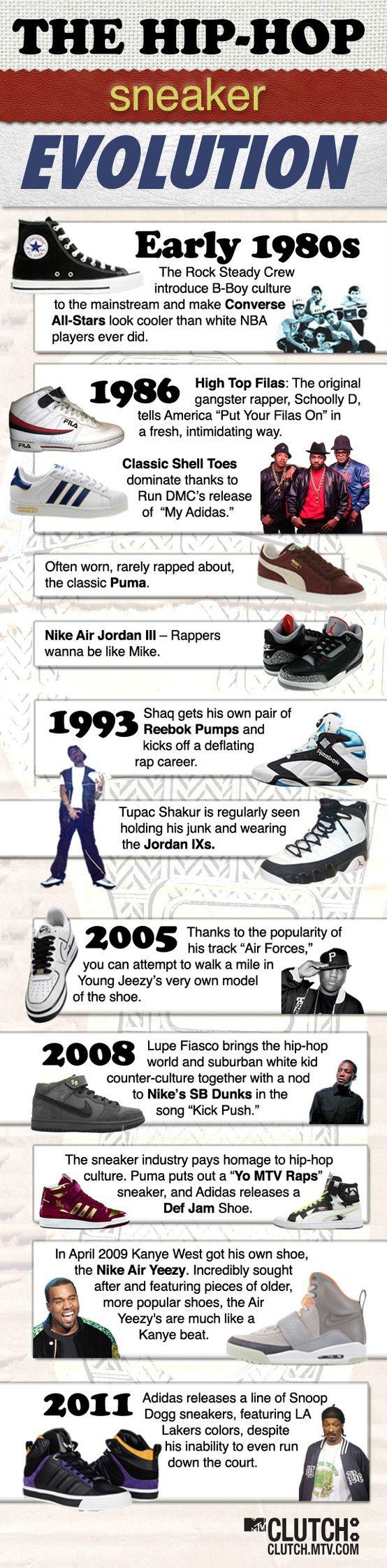 evolution de la sneakers avec le culture hip-hop