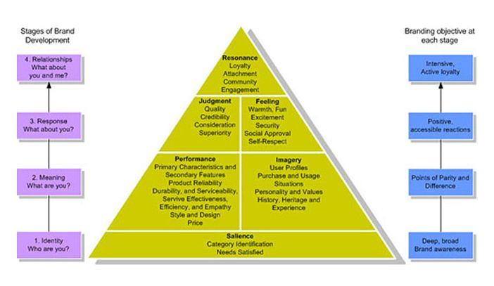 keller brand equity pyramid four steps to brand building The four steps in the sequential process of building the brand equity pyramid include: (1) developing positive brand awareness (2) establishing a brand's meaning in the minds of consumers (3) eliciting the proper consumer responses to a brand's identity and meaning and (4) _____.