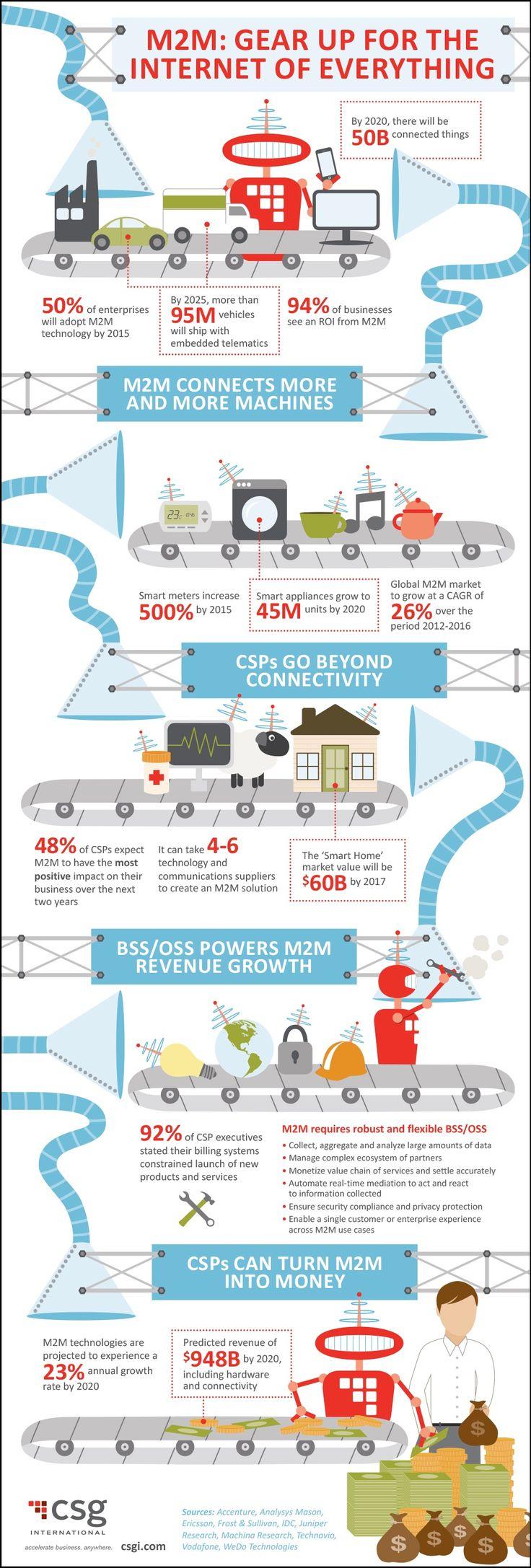 1000+ images about Industrie 4.0 Infografiken on Pinterest ...