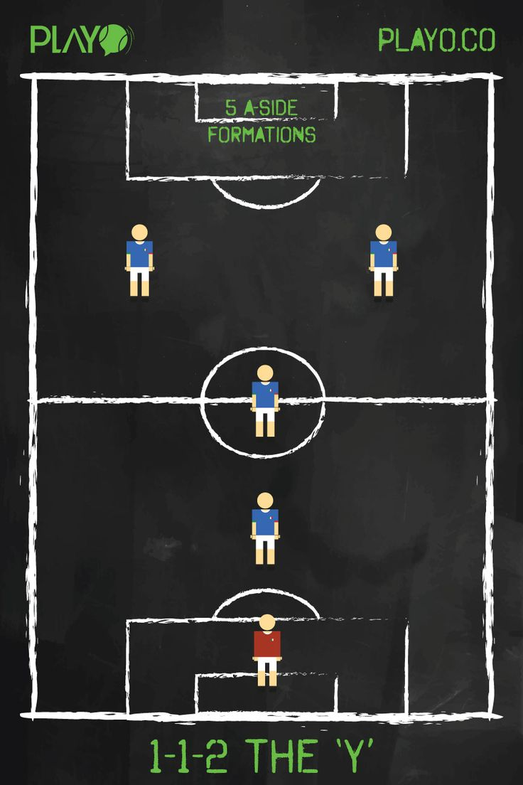 """THE 'Y' (1-1-2) The 'Y' ( 1-1-2) , 5 a-side football formations You see the opposing team using the """"THE WALL""""? Shift to """"THE Y"""", which is a very attacking formation with the key idea of this formation is to get possession of the ball as high up in the pitch as possible and try to maximize on that. The mid fielder however will be required to play a supporting role with the defense when your opposition has the ball. Downside : Vulnerable Defense!"""