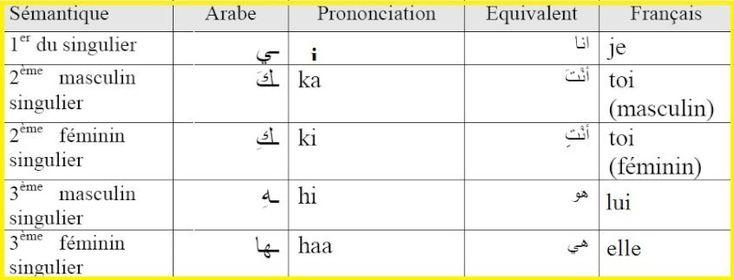 Fiche récap. Leçon 1 هَذَا (ceci, c'est, ce)  Nom démonstratif/ pour le singulier, masculin, proche.