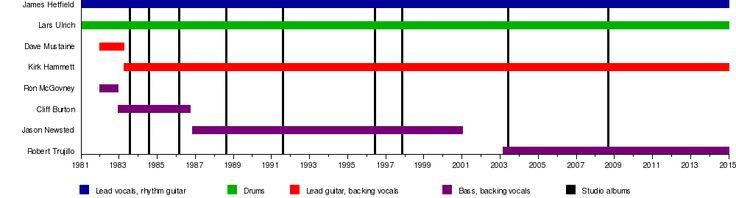 Metallica - Wikipedia, the free encyclopedia