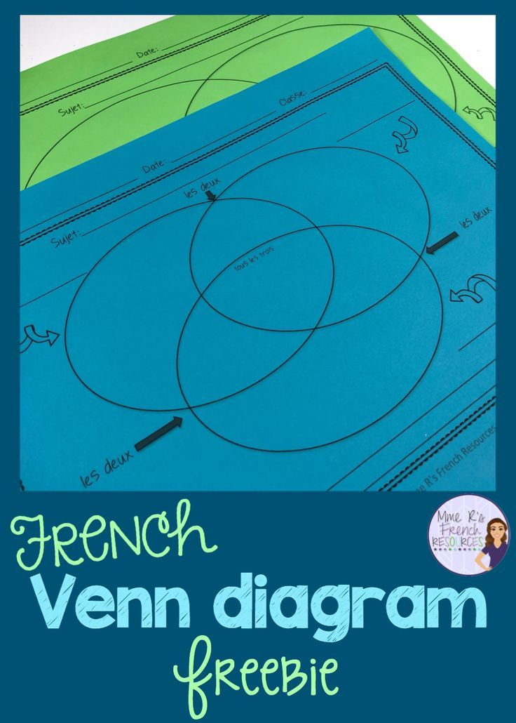 this free venn diagram printable is an easy-to-use graphic organizer that  can be used in so many different french class activities  use it when  teaching