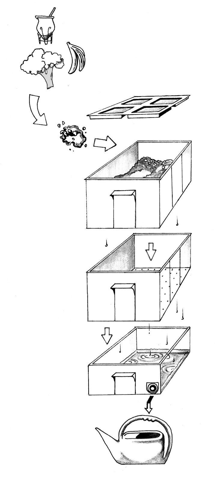 Fábrica Orgánica - La compostera urbana: Manual de Uso