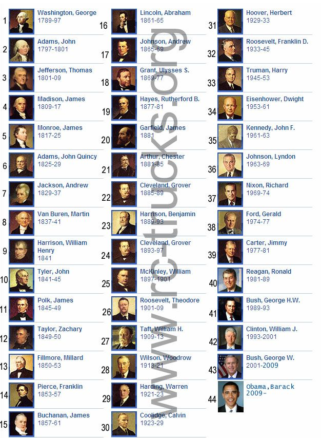 United States of America | List of All Presidents of the United States of America