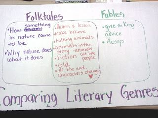 Comparing Literary Genres: Folktales and Fables