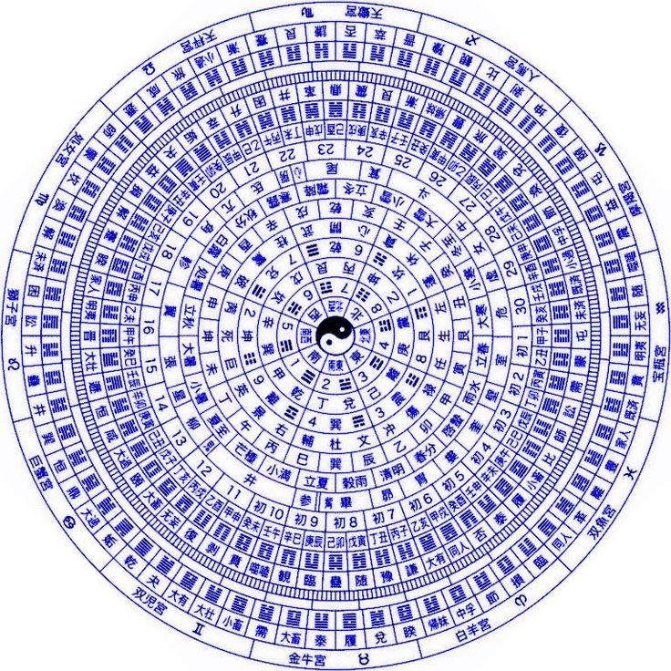 hexagram 64 unchanging relationship memes