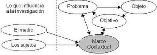 El marco contextual de la investigación; suele pasarse por alto o en ocasiones se le considera implícito en el planteamiento del problema. Sin embargo, la función del marco contextual está muy por encima de lo que podría creerse. El marco contextual funge literalmente como una guía de todo el trabajo de investigación, como a continuación se explica: