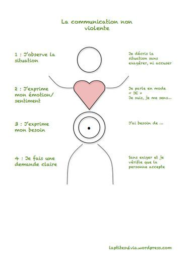 Communiquer avec bienveillance ( CNV et self-discipline constructive )