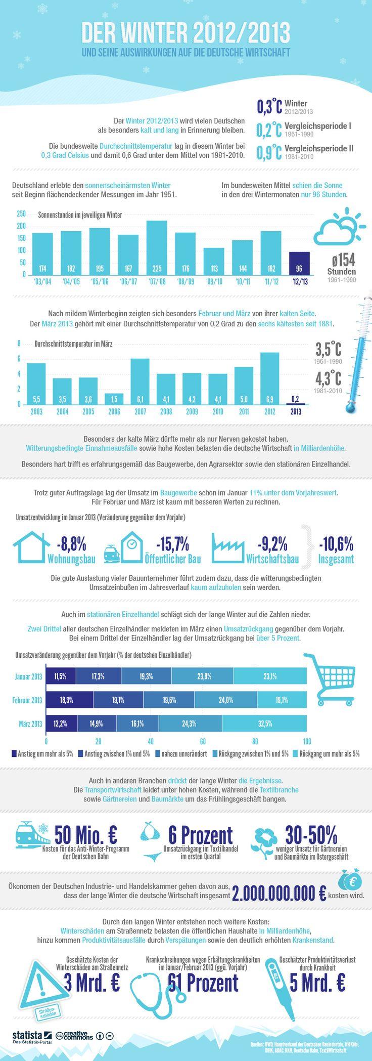 Zahlen, Daten und Fakten zum (langen) Winter 2012/2013