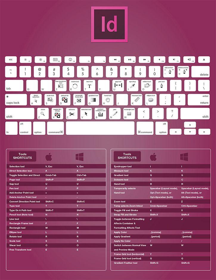 Adobe Indesigner Keyboard Shortcuts Keyboard Shortcuts For Designer Graphicdesign Graphic Photoshop Ill Adobe Design Adobe Indesign Learning Graphic Design