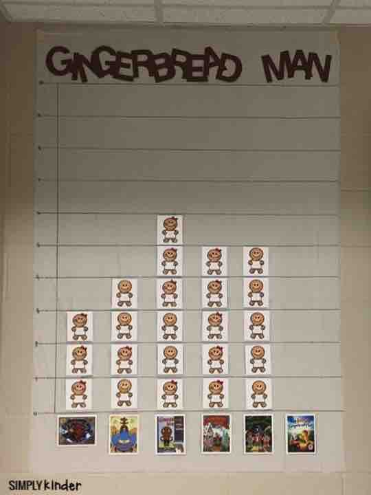 Graph what version of the gingerbread man your students like the best ...