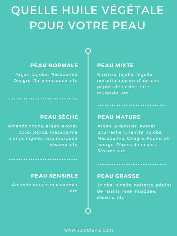Beauté : Remark utiliser les huiles végétales