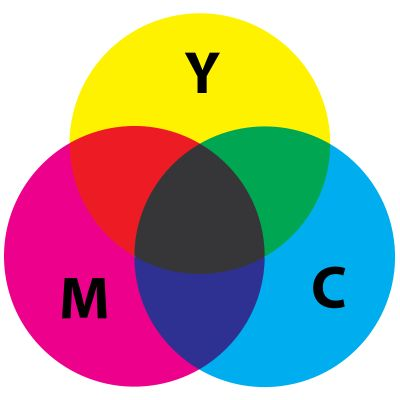 Primary colours for the printing industry are ink colours Yellow, Cyan and Magenta. We do not use these for colour analysis.