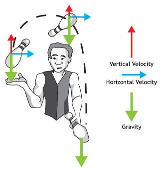 Projectile motion of juggling - part of PBS's Circus series. great board for physics https://www.pinterest.com/ayannaluv/physics-for-kids-elementarymiddle-school/