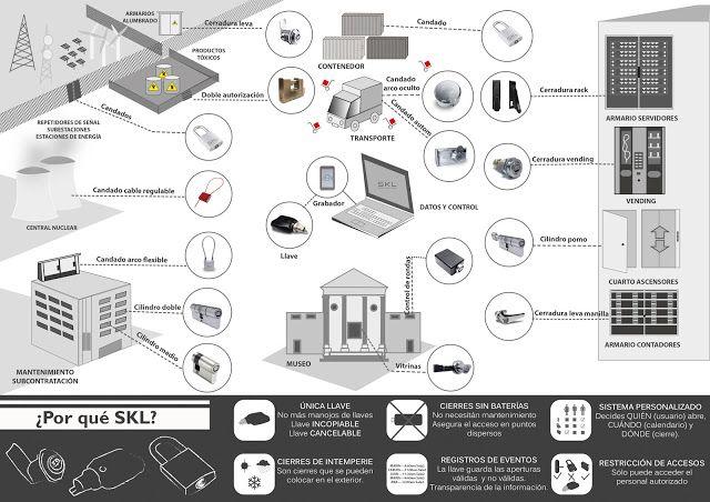 Ejemplo de instalación del SISTEMA IS. Control de accesos. Electrónico SIN BATERIAS