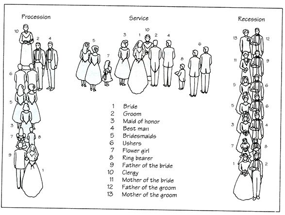 Diagrams Are Everything You Need To Plan Your Wedding