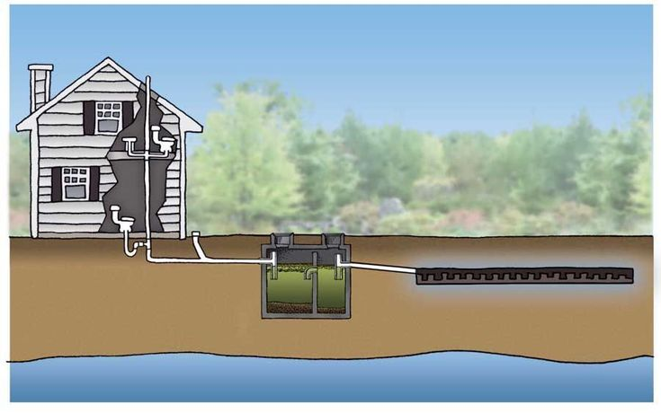 toilet sewage system for the home | This illustration shows the complete septic system, from plumbing vent ... #ecohouseillustration