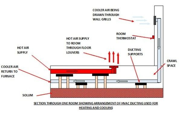 HVAC Ducting Arrangement: What is the Best Home HVAC System