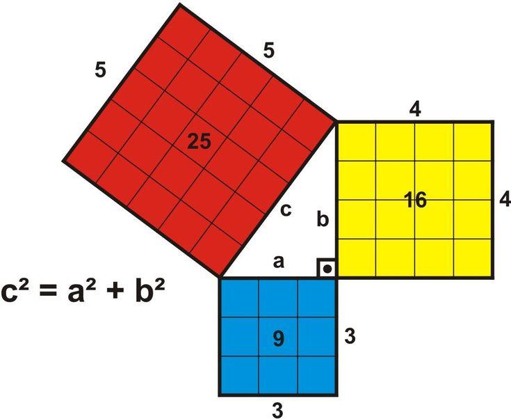 Em suma a Formula de Pitágoras também conhecido por Teorema de Pitágoras reza que a soma das áreas dos quadrados construídos sobre os catetos é igual a áre