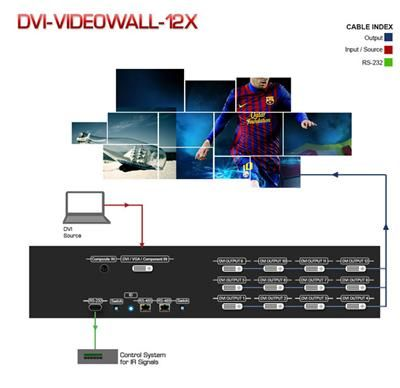 DVI-VideoWall-12X 12 Display Dual View Video Wall Processor used for multiple flat panel displays or projectors. DVI-VideoWall-12X  output display is up to 255 by 255 squares. Call us for more information (866) 865-7737) http://www.kvmswitchtech.com/dvi-videowall-12x-12-display-dual-view-video-wall-processor-cascadablemodular-p50179.htm