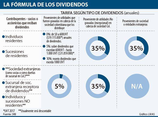 Propuesta modificada de impuestos a dividendos