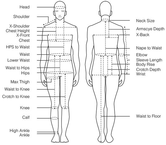 Perspectives on Anthropometry in Garment Pattern Making